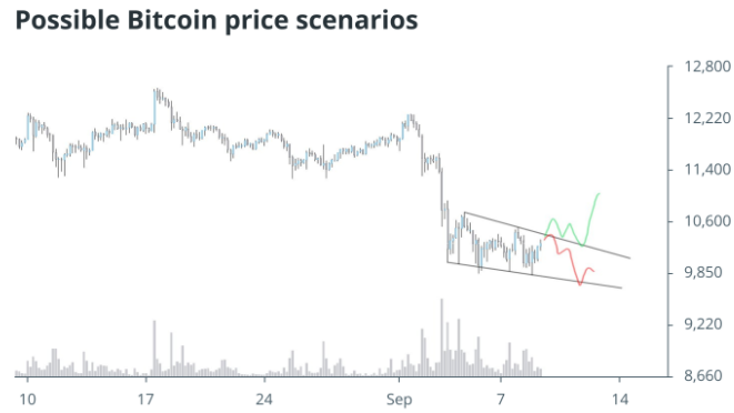 bitcoin-price-is-showing-stability-above-10000[1]